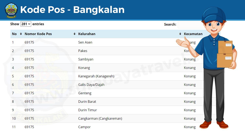 kode-pos-bangkalan