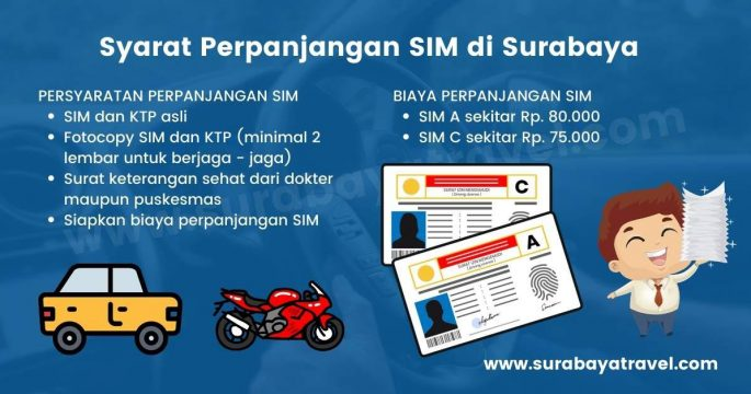 Syarat Perpanjangan SIM di Surabaya